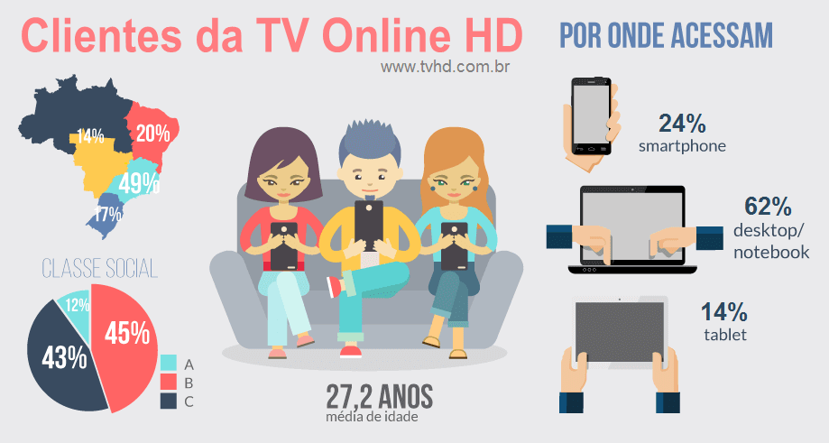 Infográfico TV HD Online
